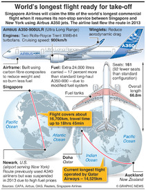 AVIATION: World's longest commercial flight infographic