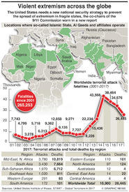 TERRORISM: Extremism across the globe infographic