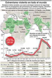 TERRORISMO: Extremismo en todo el mundo infographic