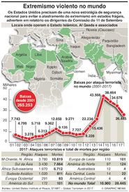 TERRORISMO: Extremismo violento no mundo infographic