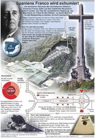 POLITIK: Spaniens Franco soll exhumiert werden infographic