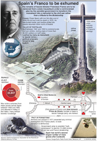 POLITICS: Spain's Franco to be exhumed infographic