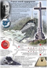POLITIEK: Franco wordt opgegraven infographic