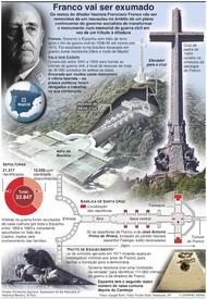 POLÍTICAS: Ditador Franco vai ser exumado infographic