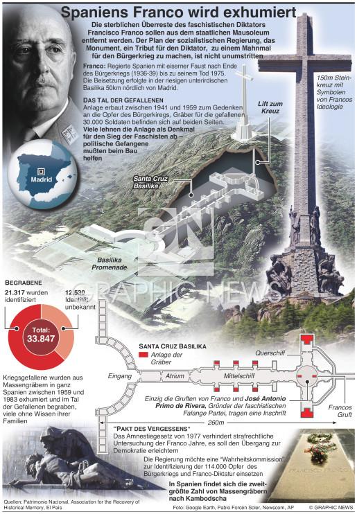 Spaniens Franco soll exhumiert werden infographic