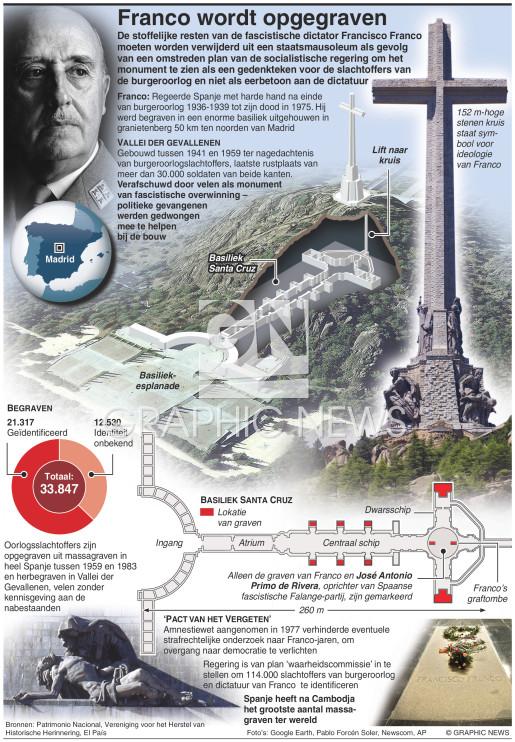 Franco wordt opgegraven infographic
