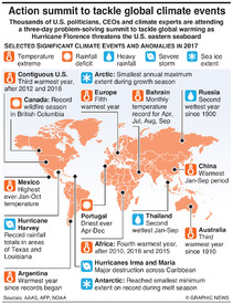 CLIMATE: Major events and anomalies infographic
