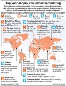 KLIMAAT: Belangrijke veranderingen en afwijkingen infographic