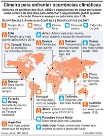 CLIMA: Grandes ocorrências e anomalias infographic