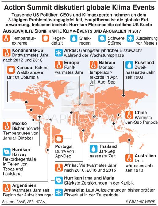 Große Ereignisse und Anomalien infographic
