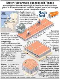 TRANSPORT: Radwege aus recycelt Plastik infographic