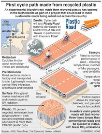 TRANSPORT: PlasticRoad bike path infographic