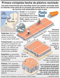 TRANSPORTE: Pista para bicicletas PlasticRoad infographic