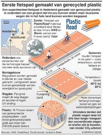 VERKEER: Fietspad van plastic infographic