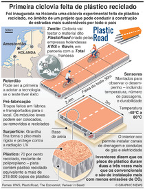 TRANSPORTE: Ciclovia no material PlasticRoad infographic