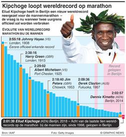 ATLETIEK: Eliud Kipchoge loopt wereldrecord op de marathon record infographic