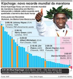 ATLETISMO: Eliud Kipchoge fixa novo recorde mundial da maratona infographic