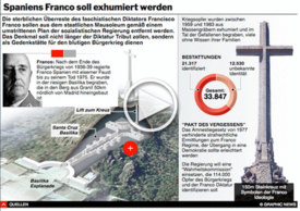 POLITIK: Spaniens Franco soll exhumiert werden – interactive infographic