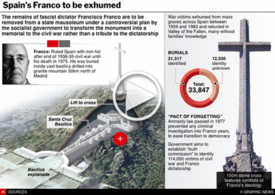 POLITICS: Spain's Franco to be exhumed interactive infographic