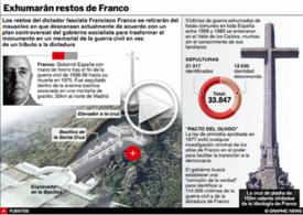 POLÍTICA: Exhumarán en España los restos de Franco  Interactivo  infographic