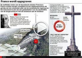 POLITIEK: Franco wordt opgegraven interactive infographic