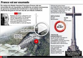 POLÍTICA: Franco vai ser exumado interactivo infographic