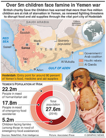 YEMEN: Children at risk of famine infographic