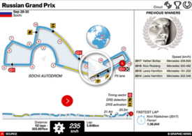 F1: Russian GP interactive 2018 infographic