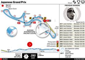 F1: Japan GP interactive 2018 infographic