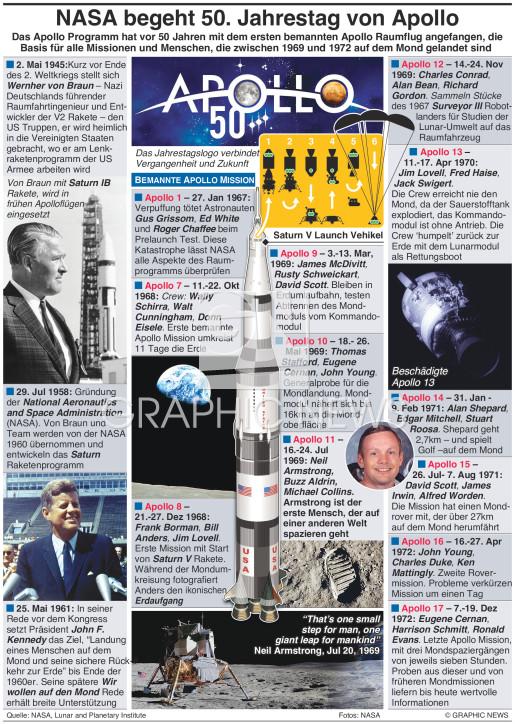 50. Jahrestag von NASA's Apollo Programm infographic