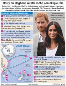 ROYAL FAMILY: Harry en Meghans eerste overzeese reis infographic