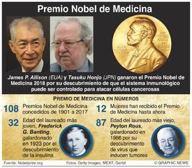 PREMIO NOBEL: Ganadores del Premio de Medicina 2018 infographic