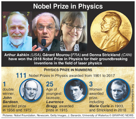 NOBEL PRIZE: Physics winners 2018 infographic