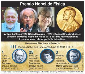PREMIO NOBEL: Ganadores del Premio de Física 2018 infographic