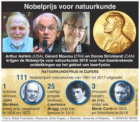 NOBELPRIJS: Winnaars Natuurkunde 2018 infographic