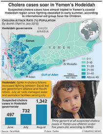 YEMEN: Hodeidah cholera cases surge infographic