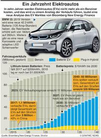 MOTOR:Das Jahrzehnt des Elektroautos infographic