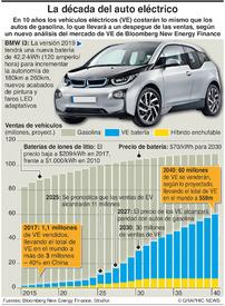 AUTOMÓVILES: La década del auto eléctrico infographic
