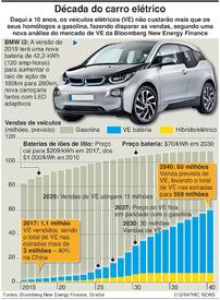 AUTOMÓVEIS: Década do carro elétrico infographic