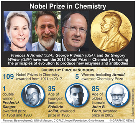 NOBEL PRIZE: Chemistry winners 2018 infographic