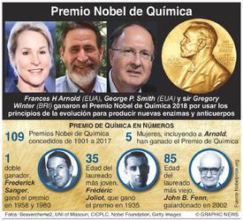 PREMIO NOBEL: Ganadores del Premio de Química 2018 infographic