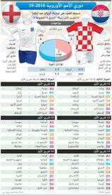 كرة قدم: دوري الأمم الأوروبية - ٣ - ٤ تشرين الأول infographic