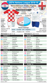 SOCCER: UEFA Nations League Day 3-4, October 2018 infographic