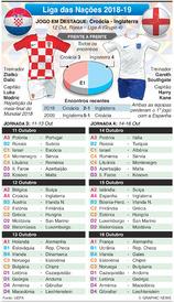 FUTEBOL: Liga das Nações, Jornadas 3-4, Out 2018 infographic