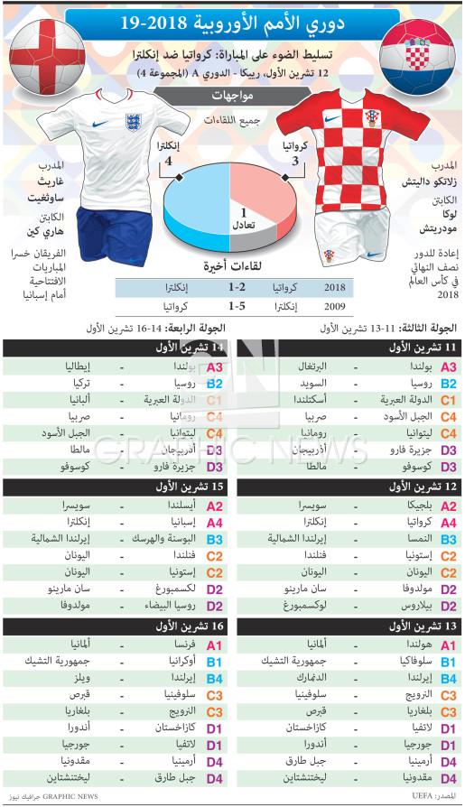 دوري الأمم الأوروبية - ٣ - ٤ تشرين الأول infographic