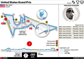 F1: United States GP interactive 2018 infographic