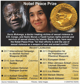 NOBEL PRIZE: Peace winners 2018 infographic