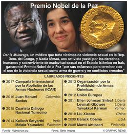 PREMIO NOBEL: Ganadores del Premio de la Paz 2018 infographic