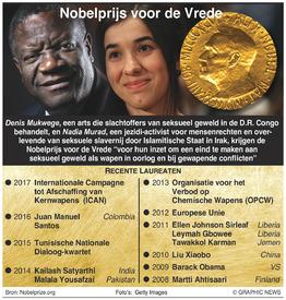 NOBELPRIJS: Winnaars Nobelprijs voor de Vrede 2018 infographic