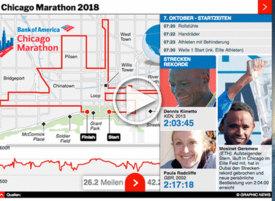L-ATHLETIK: Chicago Marathon 2018 interactive infographic